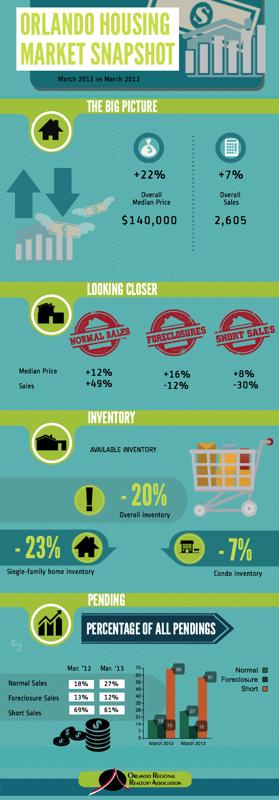 Orlando Housing Market